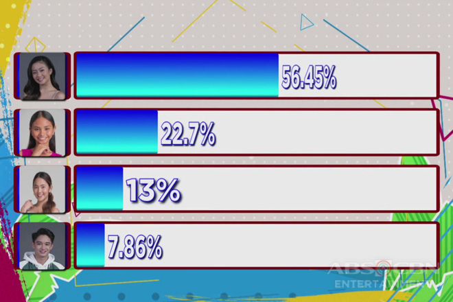 PBB Otso Teens Day 51: Batch 3 Fifth Eviction Night Official Tally Of Votes