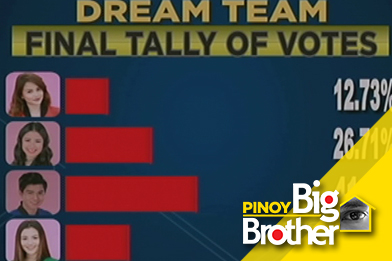 PBB7 Day 225: PBB Dream Team 5th Eviction Night: Official Tally Of Votes